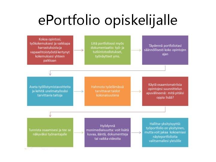 e. Portfolio opiskelijalle