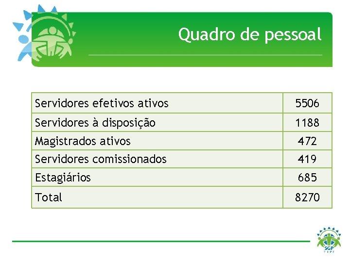 Quadro de pessoal Servidores efetivos ativos 5506 Servidores à disposição 1188 Magistrados ativos 472