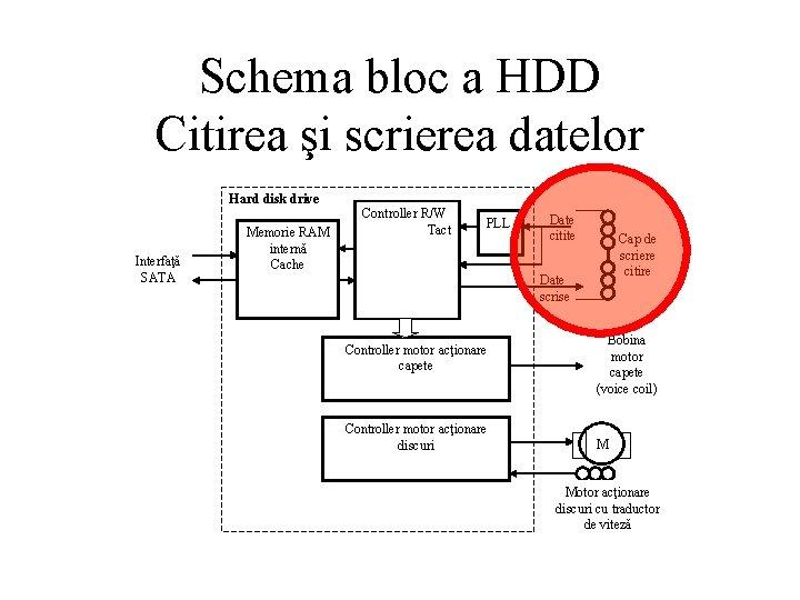 Schema bloc a HDD Citirea şi scrierea datelor Hard disk drive Interfaţă SATA Memorie