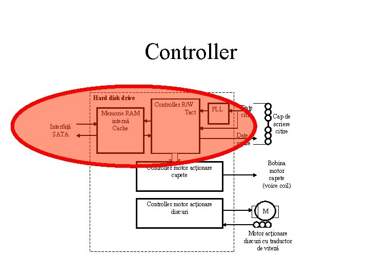 Controller Hard disk drive Interfaţă SATA Memorie RAM internă Cache Controller R/W Tact PLL