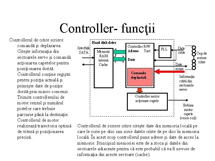 Controller- funcţii Controllerul de citire scriere comandă şi deplasarea. Citeşte informaţia din sectoarele servo