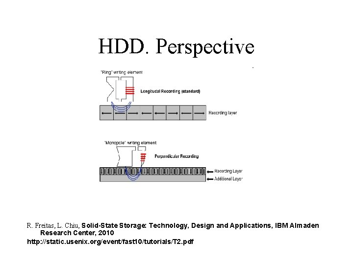HDD. Perspective R. Freitas, L. Chiu, Solid-State Storage: Technology, Design and Applications, IBM Almaden