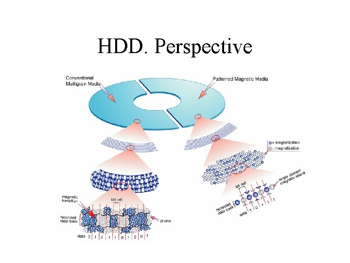 HDD. Perspective