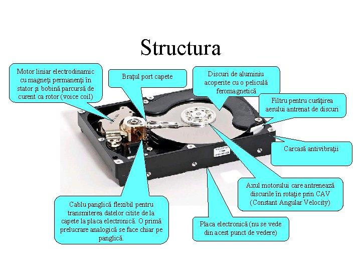 Structura Motor liniar electrodinamic cu magneţi permanenţi în stator şi bobină parcursă de curent