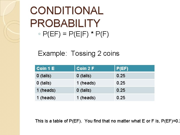 CONDITIONAL PROBABILITY ◦ P(EF) = P(E F) * P(F) Example: Tossing 2 coins Coin 1