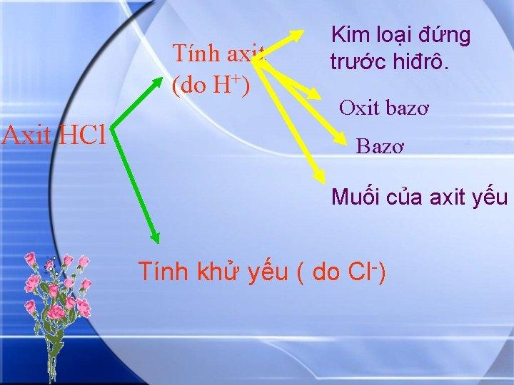 Tính axit (do H+) Axit HCl Kim loại đứng trước hiđrô. Oxit bazơ Bazơ