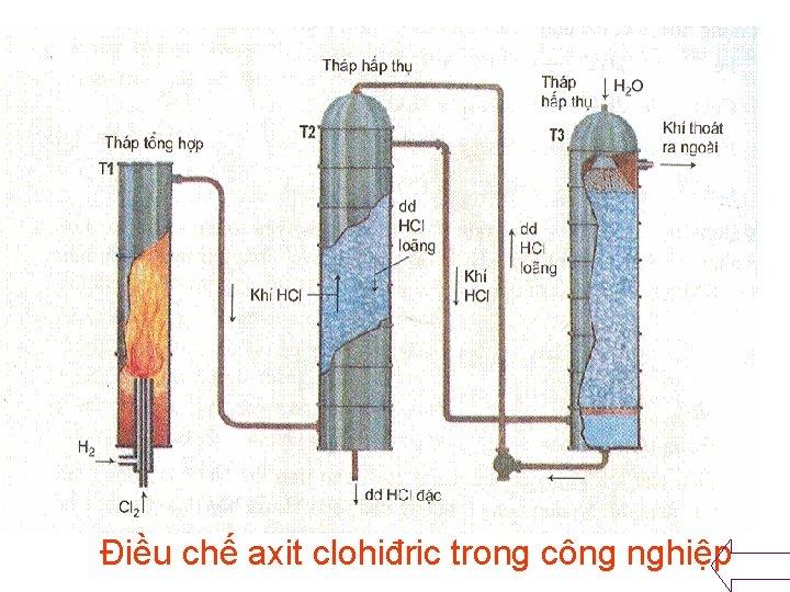Điều chế axit clohiđric trong công nghiệp