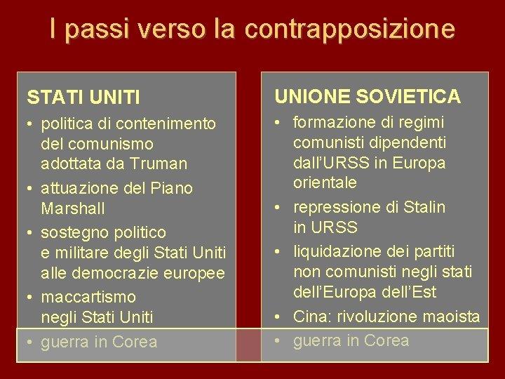 I passi verso la contrapposizione STATI UNIONE SOVIETICA • politica di contenimento del comunismo