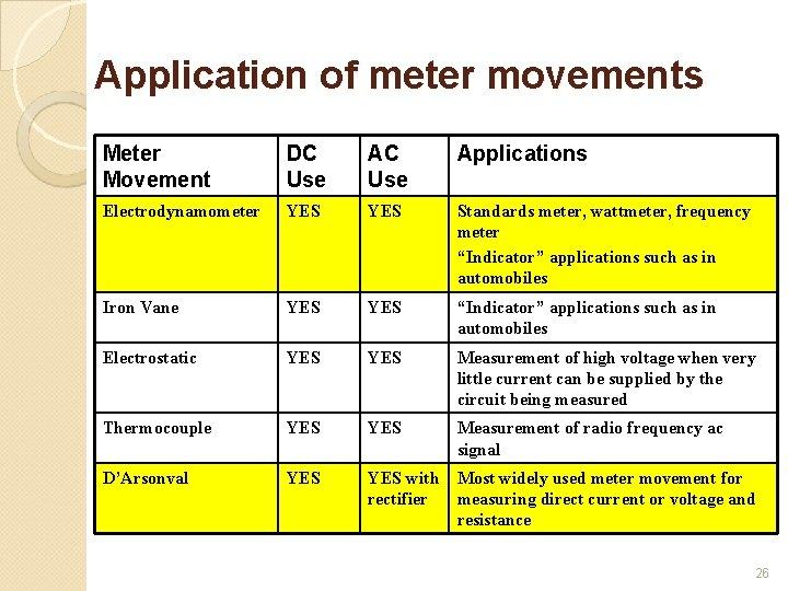Application of meter movements Meter Movement DC Use Applications Electrodynamometer YES Standards meter, wattmeter,