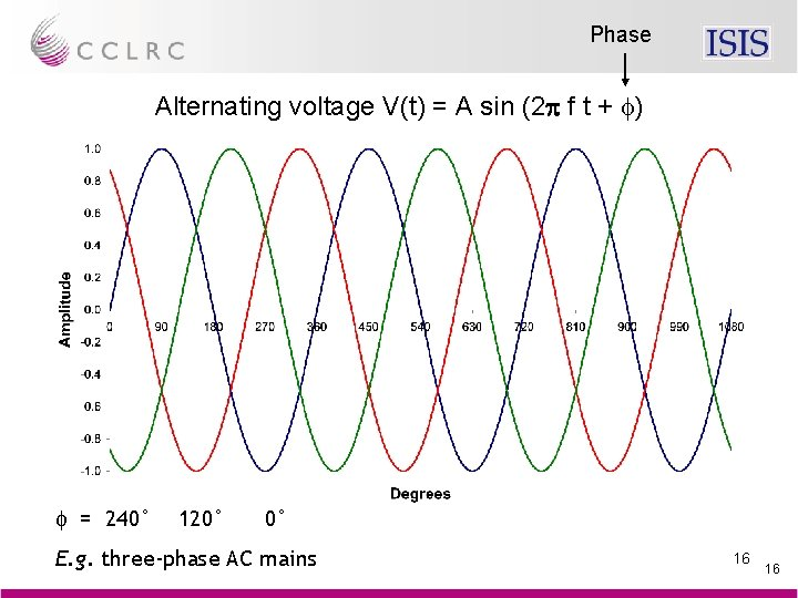 Phase Alternating voltage V(t) = A sin (2 p f t + f) f