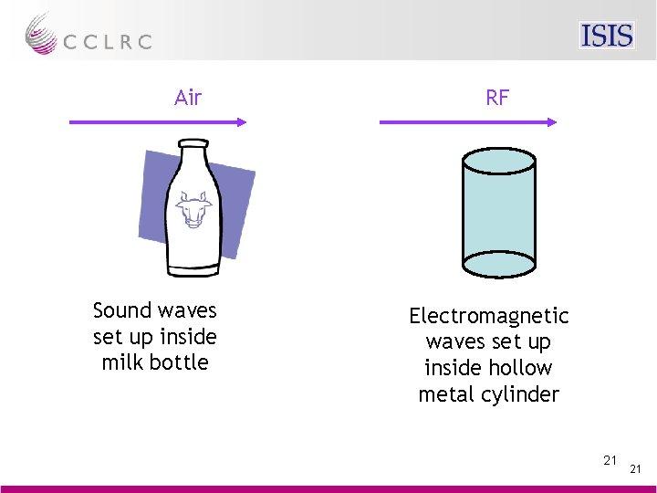 Air Sound waves set up inside milk bottle RF Electromagnetic waves set up inside