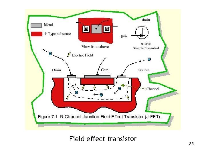 Field effect transistor 35