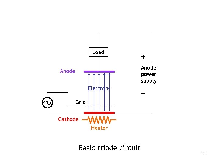 Load + Anode power supply Anode Electrons – Grid Cathode Heater Basic triode circuit