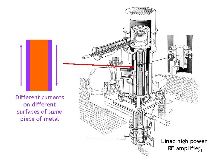 Different currents on different surfaces of same piece of metal Linac high power RF