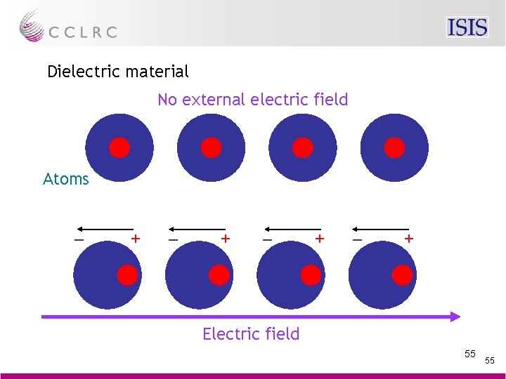 Dielectric material No external electric field Atoms – + – + Electric field 55