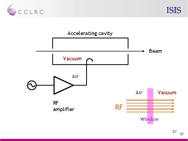 Accelerating cavity Beam Vacuum Air RF amplifier Vacuum RF Window 57 57