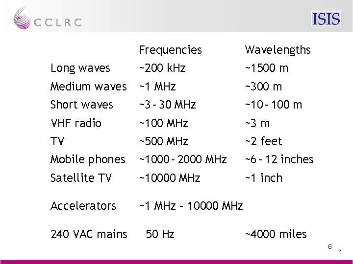 Frequencies Wavelengths Long waves ~200 k. Hz ~1500 m Medium waves ~1 MHz ~300