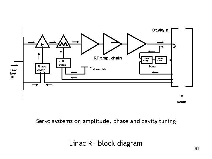 Cavity n Low level RF Phase comp. Volt. comp. RF amp. chain V ref.