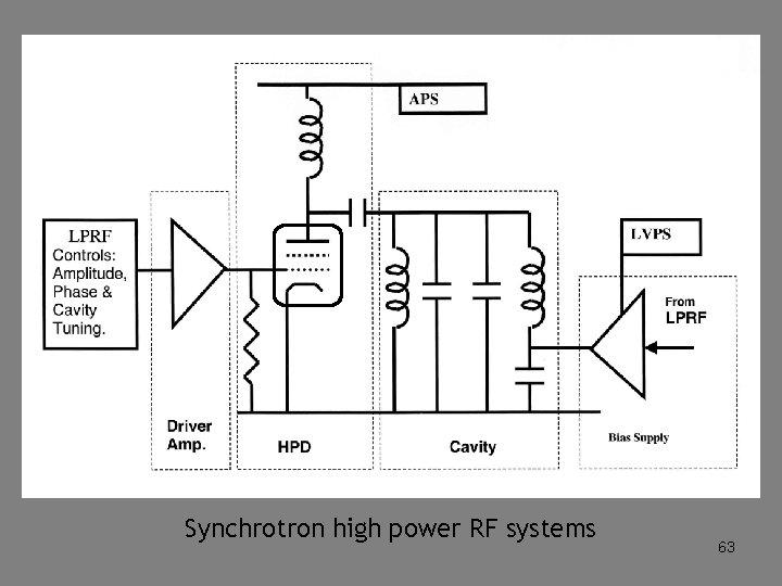 Synchrotron high power RF systems 63