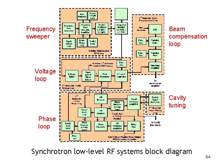 Frequency sweeper Beam compensation loop Voltage loop Cavity tuning Phase loop Synchrotron low-level RF