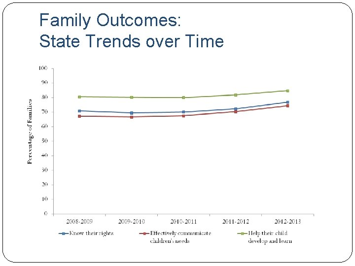Family Outcomes: State Trends over Time