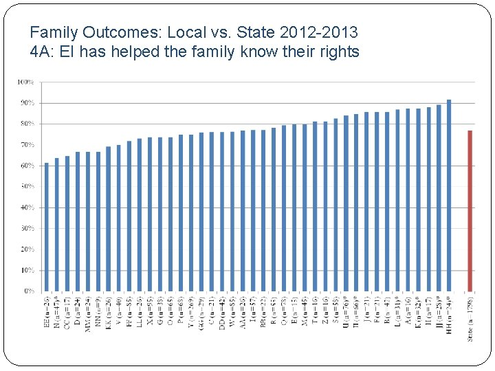Family Outcomes: Local vs. State 2012 -2013 4 A: EI has helped the family