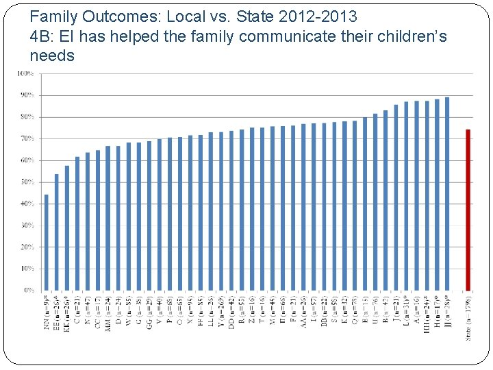 Family Outcomes: Local vs. State 2012 -2013 4 B: EI has helped the family