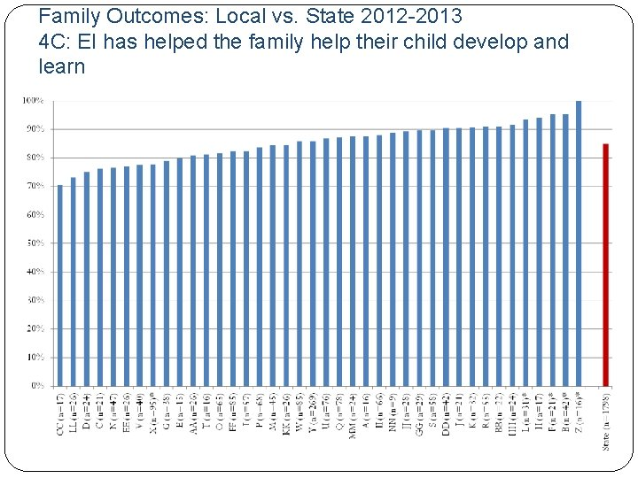 Family Outcomes: Local vs. State 2012 -2013 4 C: EI has helped the family