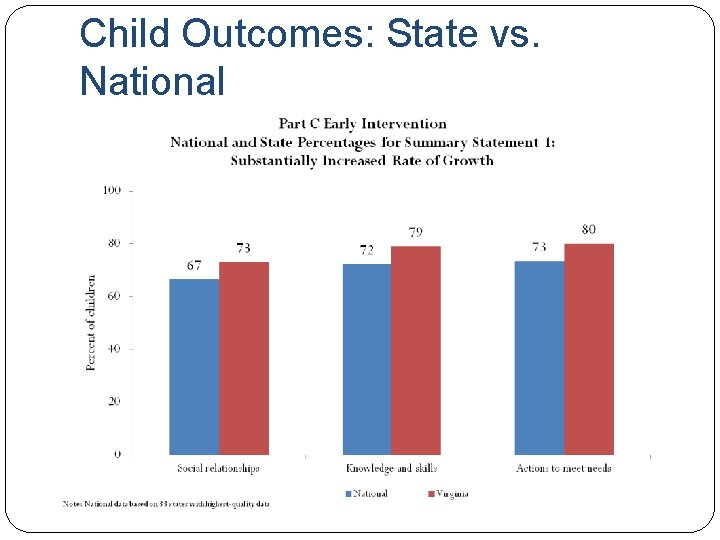 Child Outcomes: State vs. National
