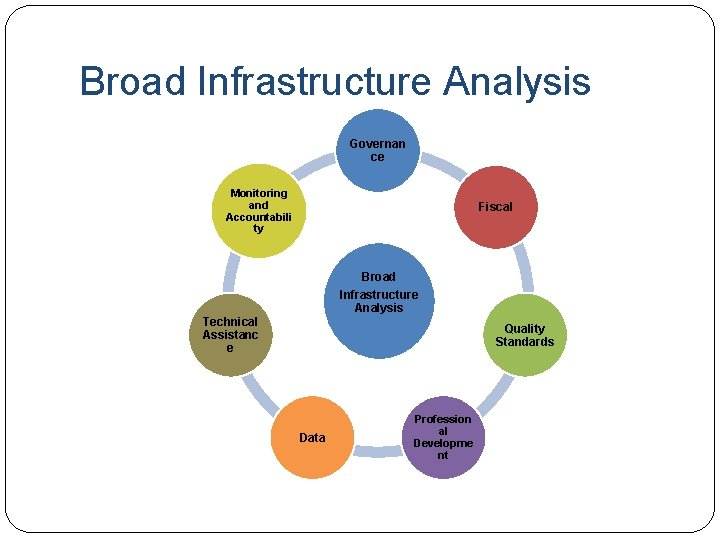 Broad Infrastructure Analysis Governan ce Monitoring and Accountabili ty Fiscal Broad Infrastructure Analysis Technical