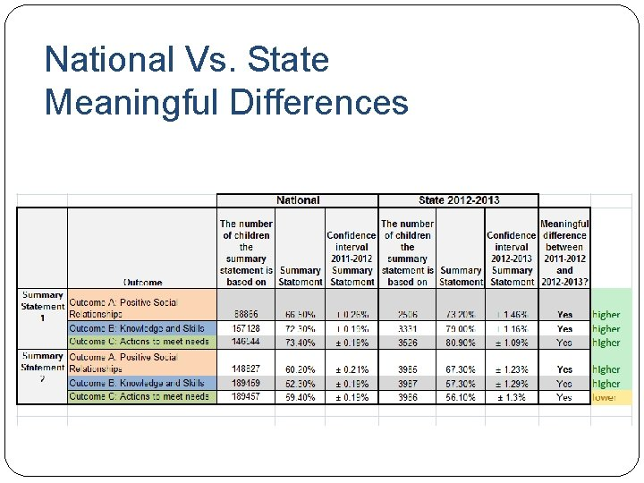 National Vs. State Meaningful Differences