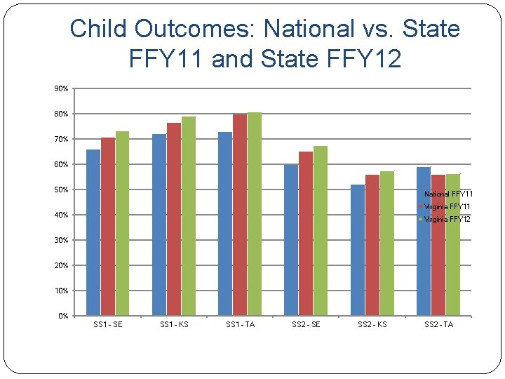Child Outcomes: National vs. State FFY 11 and State FFY 12 90% 80% 70%