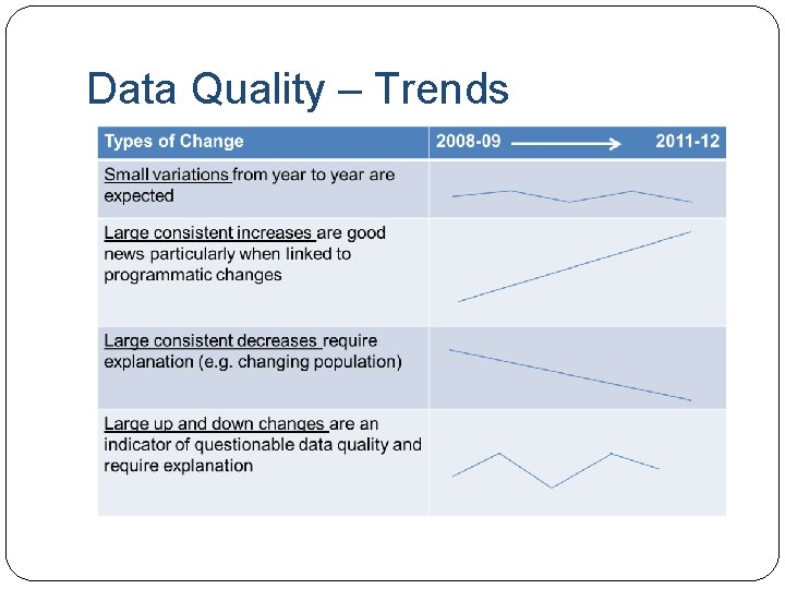 Data Quality – Trends