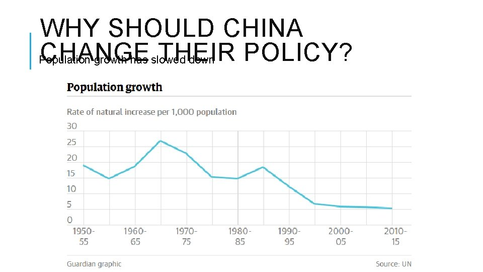 WHY SHOULD CHINA CHANGE THEIR POLICY? Population growth has slowed down