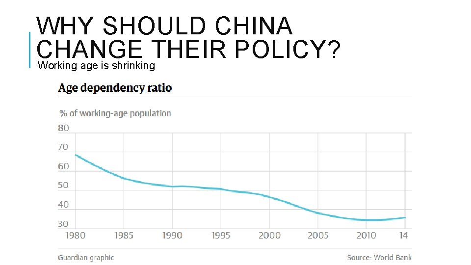 WHY SHOULD CHINA CHANGE THEIR POLICY? Working age is shrinking