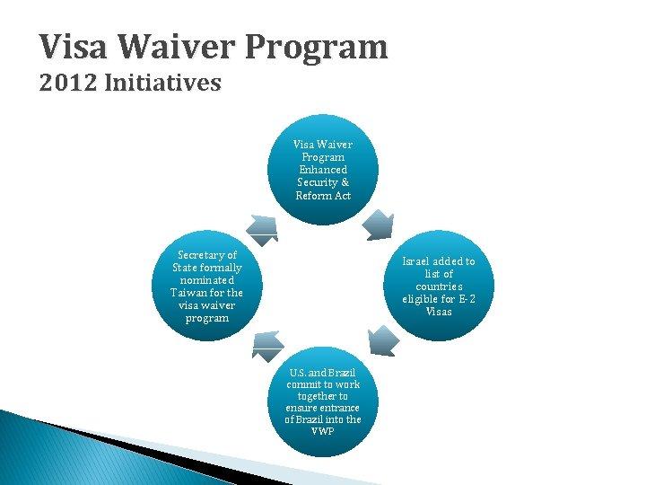 Visa Waiver Program 2012 Initiatives Visa Waiver Program Enhanced Security & Reform Act Secretary