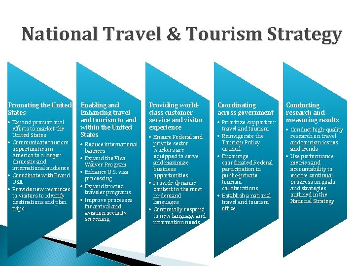 National Travel & Tourism Strategy Promoting the United States • Expand promotional efforts to