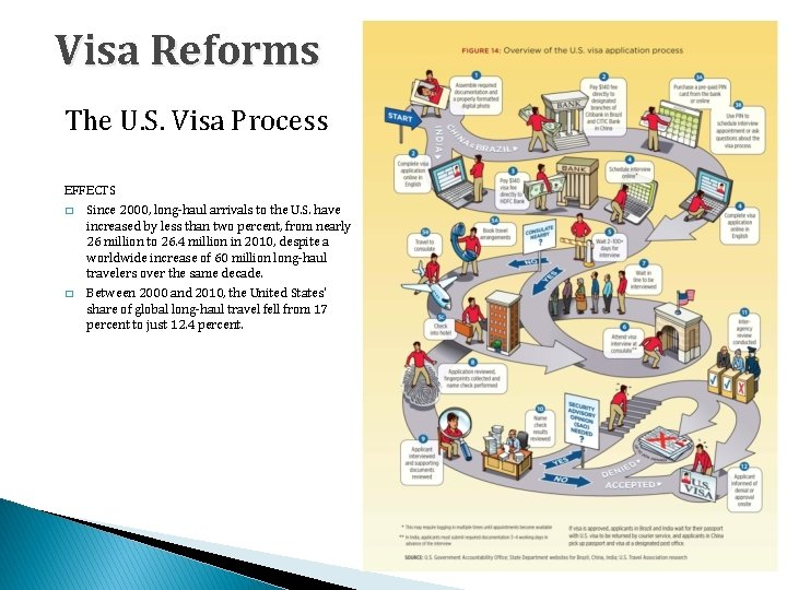 Visa Reforms The U. S. Visa Process EFFECTS � Since 2000, long-haul arrivals to