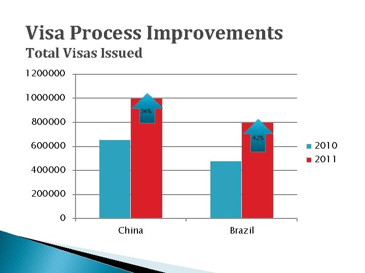 Visa Process Improvements Total Visas Issued 1200000 1000000 34% 800000 42% 600000 2011 400000
