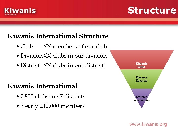 Structure Kiwanis International Structure • Club XX members of our club • Division XX