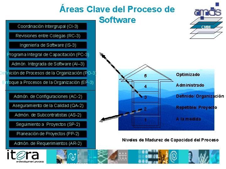 Áreas Clave del Proceso de Software Coordinación Intergrupal (CI 3) CMM Revisiones entre Colegas