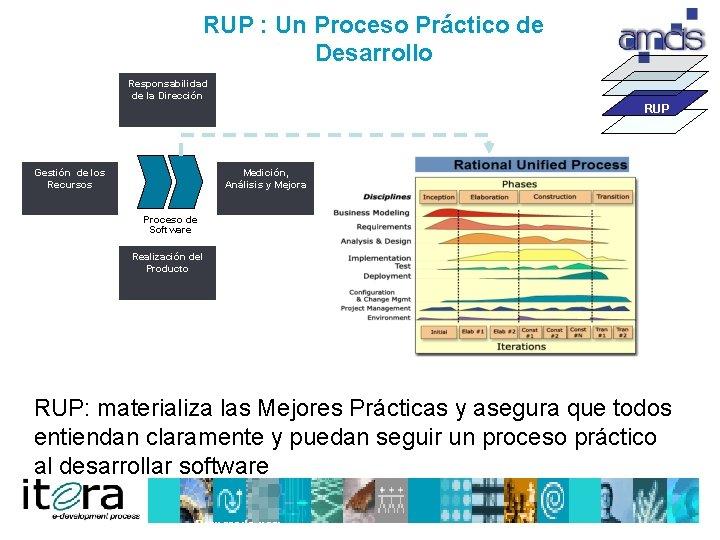 RUP : Un Proceso Práctico de Desarrollo Responsabilidad de la Dirección RUP Gestión de