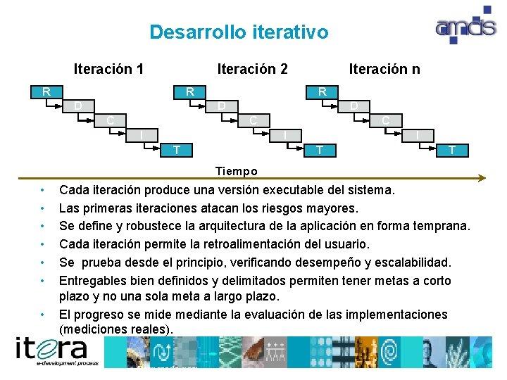 Desarrollo iterativo Iteración 1 Iteración 2 R R D Iteración n R D C
