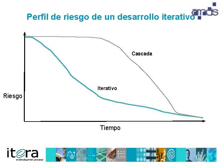 Perfil de riesgo de un desarrollo iterativo Cascada Iterativo Riesgo Tiempo Preparado por: