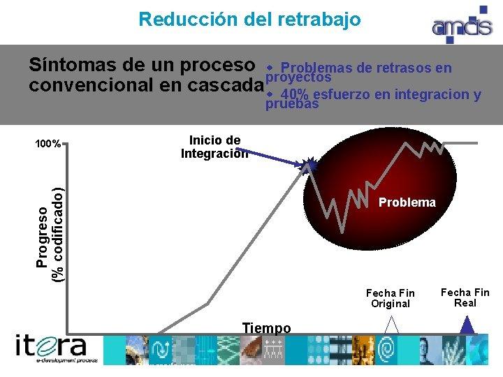 Reducción del retrabajo Síntomas un proceso w Problemas de retrasos en Actividades de Secuenciales: