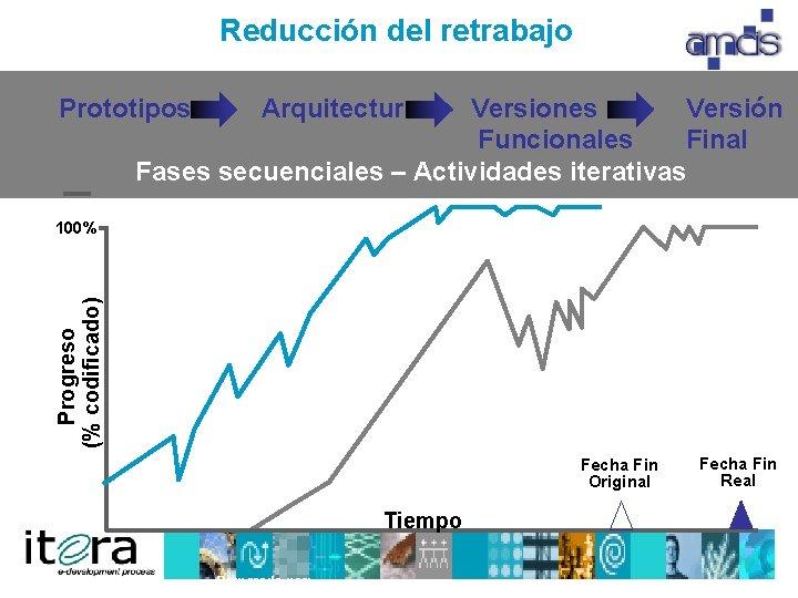 Reducción del retrabajo Prototipos Arquitectura Versiones Versión Funcionales Final Fases secuenciales – Actividades iterativas