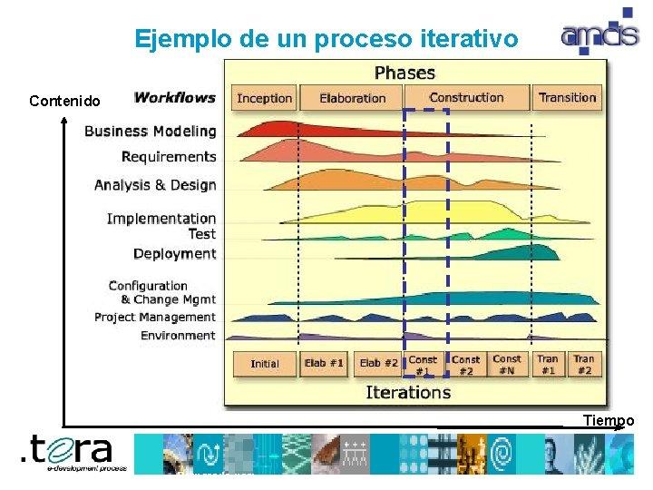 Ejemplo de un proceso iterativo Contenido Tiempo Preparado por: