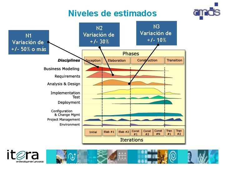 Niveles de estimados N 1 Variación de +/- 50% o más N 2 Variación
