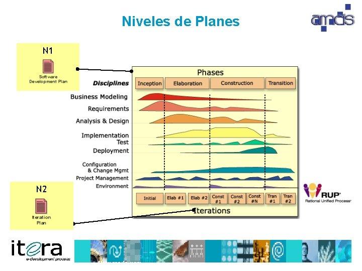 Niveles de Planes N 1 N 2 Preparado por: