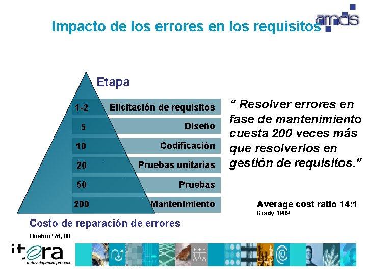 Impacto de los errores en los requisitos Etapa 1 -2 Elicitación de requisitos 5